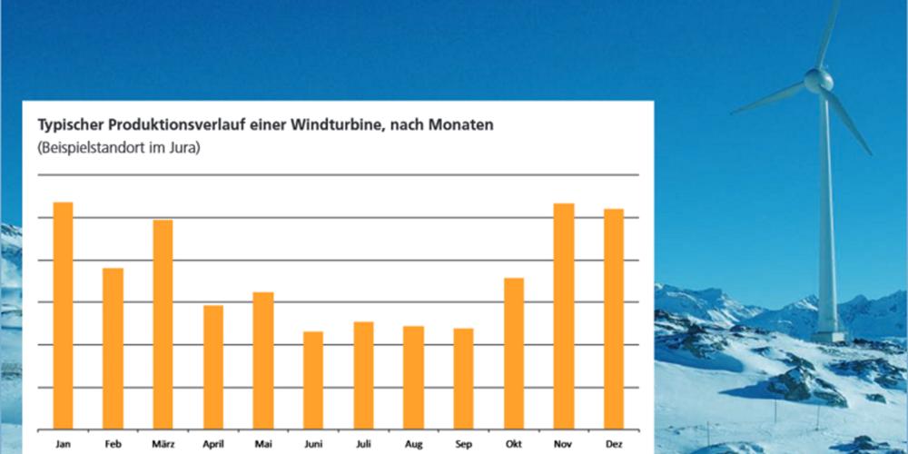 Der Monatsertrag durch Windkraft einer Windturbine mit Standort im Jura.