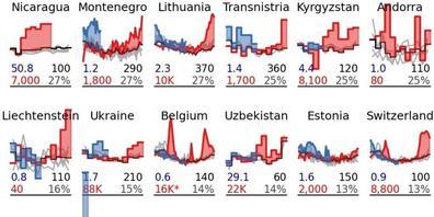 """Ausschnitt aus der Grafik zur internationalen Übersterblichkeit, Mitte rechts die Schweiz (Studie """"Tracking excess mortality"""")."""