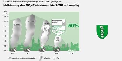 Der Plan der St.Galler Regierung sieht bis 2030 eine Halbierung des CO₂-Ausstosses gegenüber dem Wert von 1990 vor.