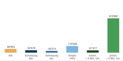 Durchschnittlich bewilligte Härtefallbeiträge in Franken.