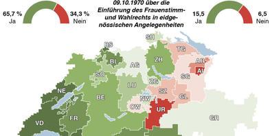 Zwei Drittel der Schweizer Männer sagten 1971 Ja zum Frauenstimmrecht. In den rot eingefärbten Kantonen - darunter St. Gallen - überwogen die Nein-Stimmen.